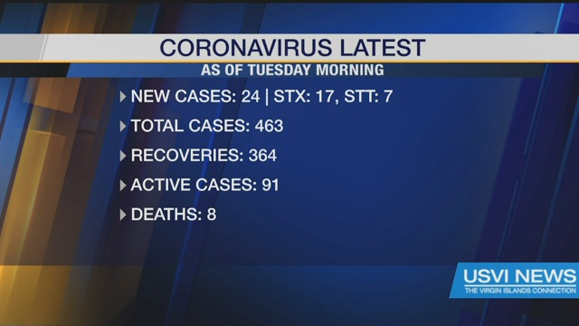 24 New Coronavirus Cases Reported as of Tuesday Morning