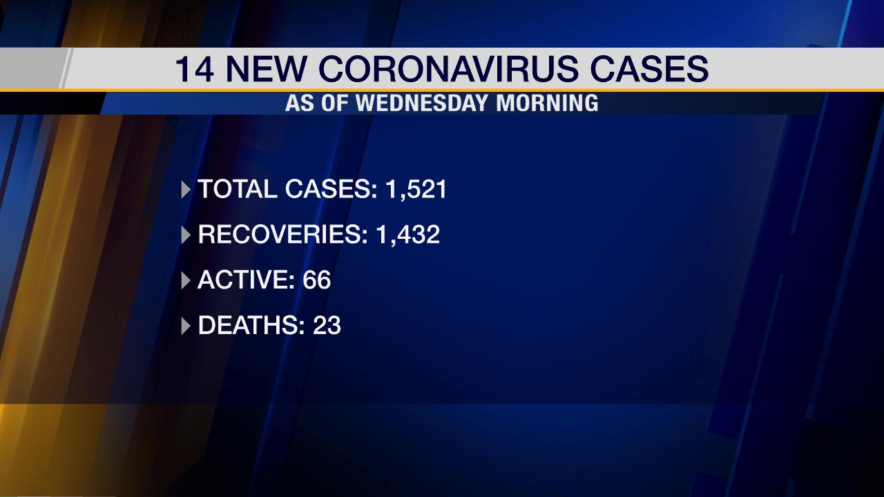 Coronavirus Latest as of Wednesday Morning